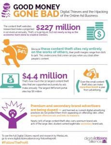 il: w opublikowanym w lutym 2014 roku raporcie Digital Citiziens Alliance dochody piratów z reklamy internetowej w oszacowano na 227 milionów dolarów.